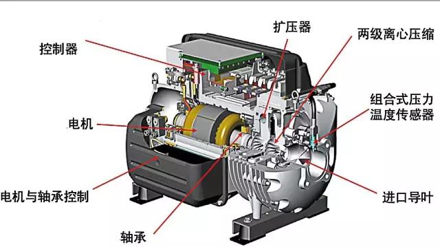 离心式压缩机原理及分类图片