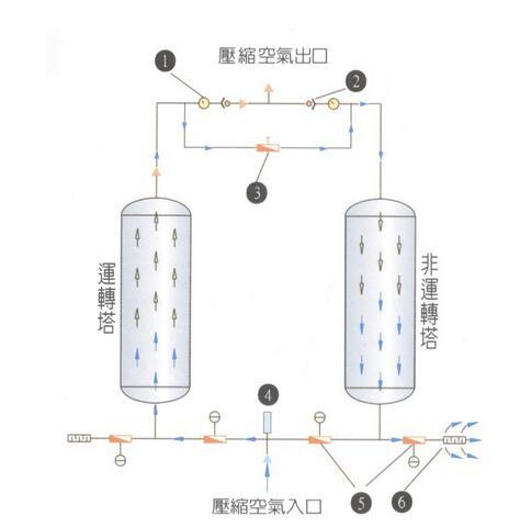 吸干机流程图