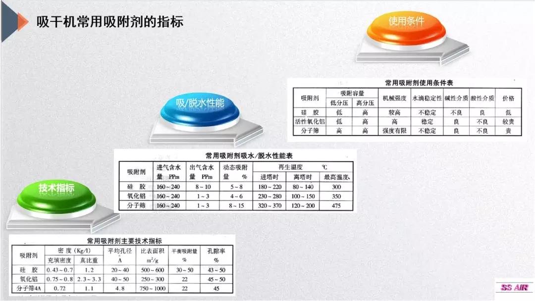 吸附式干燥机常用吸附剂的指标